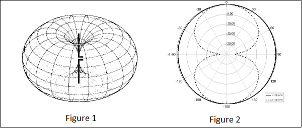 Antenna Theory Quick Guide