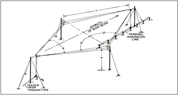 Antenna Theory Rhombic