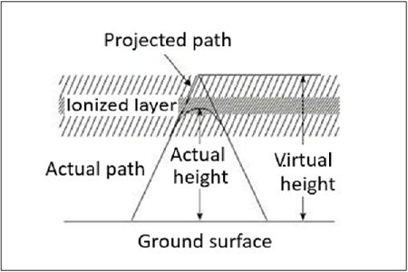 Virtual Height