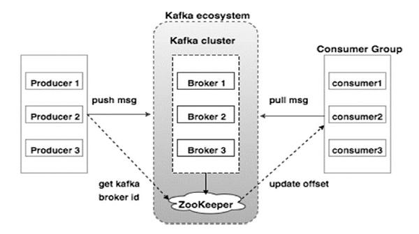 Apache Kafka Cluster Architecture