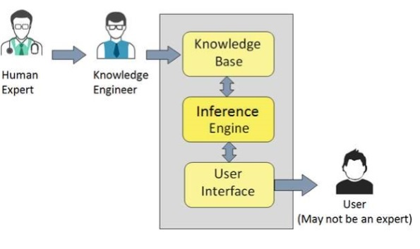Basic layout of an Expert System as an artificial intelligence