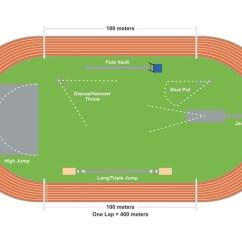 Track And Field Diagram 7 Pin Flat Trailer Plug Wiring Nz Athletics Venues