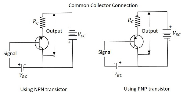 CC Configuration