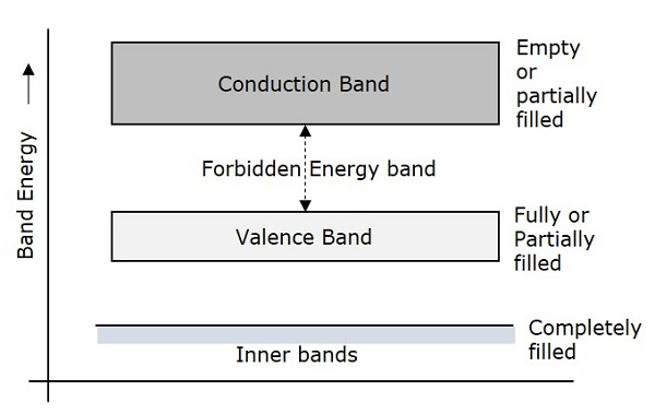 energy band diagram of insulator fish for labs basic electronics bands depending upon the size forbidden gap insulators semiconductors and conductors are formed