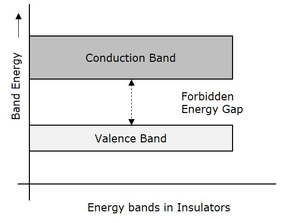 energy band diagram of insulator seymour duncan wiring diagrams for strat basic electronics bands insulators