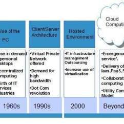 Network Diagram Online 1997 Toyota 4runner Wiring Cloud Computing Overview