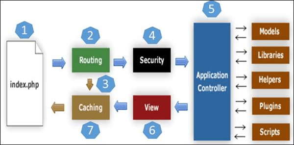 Architecture of CodeIgniter