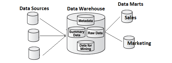 Data Mart Vs Data Warehouse
