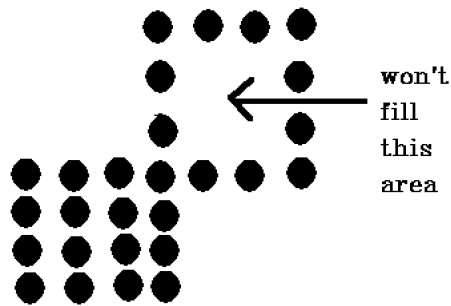 Polygon Filling Algorithm