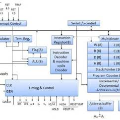 Architecture Of 8085 Microprocessor With Block Diagram Pdf 5 Prong Relay Wiring 12 Volt Double Pole Throw Cpu 8080 Mircroprocessor