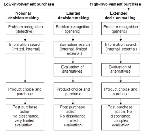 Buying Decision Process