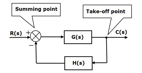 control engineering block diagram