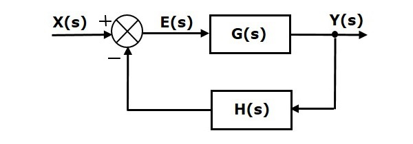 Control Systems Block Diagram Algebra