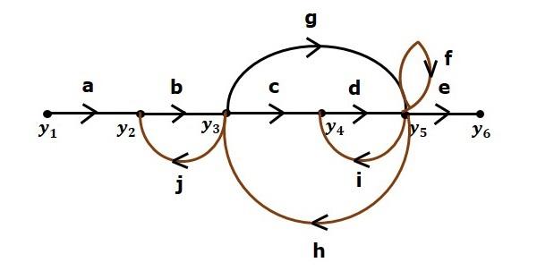 Control Systems Mason's Gain Formula