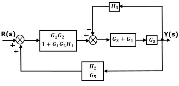 block diagram in control system examples