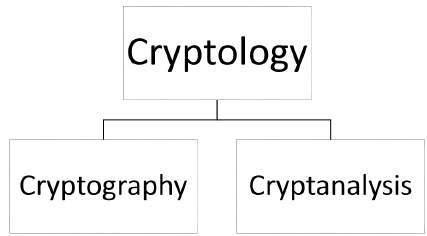 Modern Cryptography