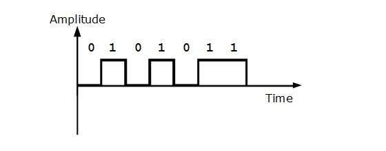 UniPolar NRZ Encoding