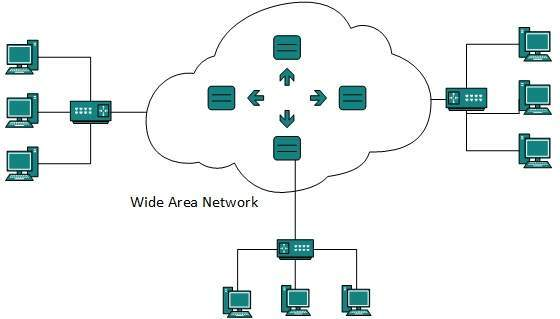 DCN Computer Network Types