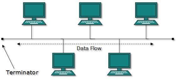 DCN Computer Network Toplogies