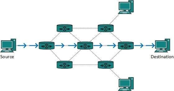 Unicast routing