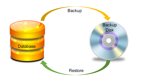 DB2  Backup and Recovery