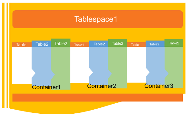 DB2 Tablespaces