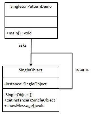 Singleton Pattern UML Diagram