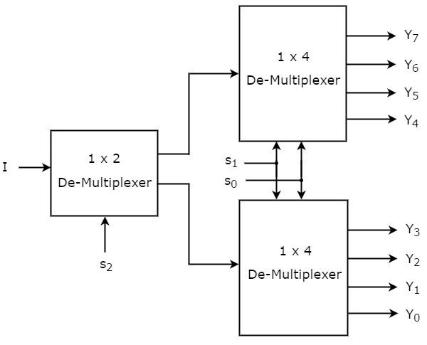 Digital Circuits De-Multiplexers