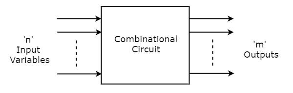 combinational logic in venn diagram