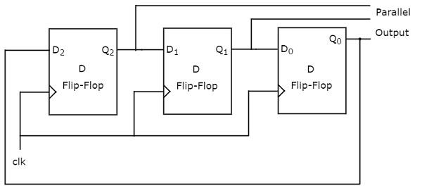 Digital Circuits Application of Shift Registers