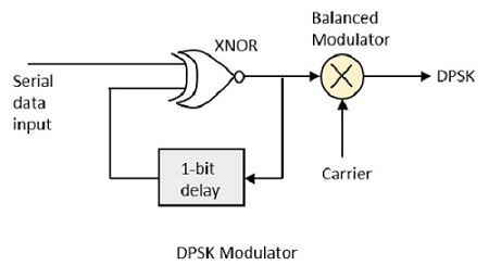 Dpsk modulation and demodulation matlab code
