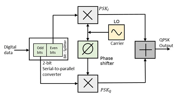 qpsk transmitter and receiver block diagram freightliner starter wiring digital communication quadrature phase shift keying at the modulator s input message signal even bits i e 2nd bit 4th 6th etc odd 1st 3rd 5th