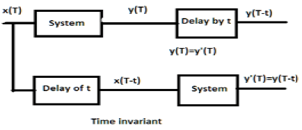 DSP Time Invariant Systems