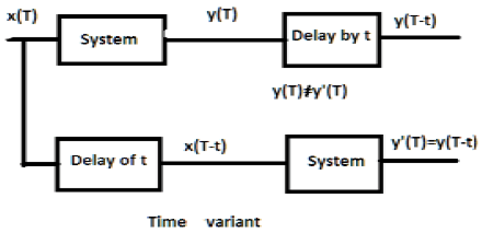 DSP Time Variant Systems
