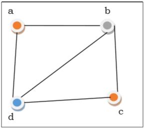 Discrete Mathematics More On Graphs