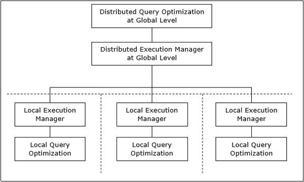 Distributed DBMS Query Optimization In Distributed Systems