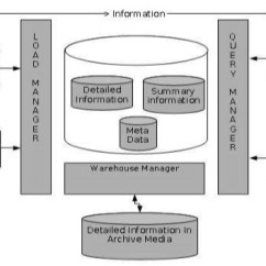 Data Warehouse Architecture Diagram With Explanation Reed Kellogg Of Interjections Warehousing