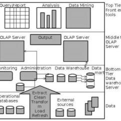 Data Warehouse Architecture Diagram With Explanation Isuzu Npr66 Wiring Warehousing Three Tier
