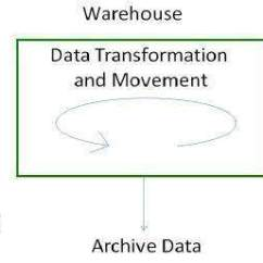 Warehouse Process Flow Diagram Ford 5 4 Heater Hose Data Warehousing System Processes In