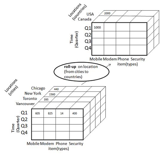 Data Warehousing Quick Guide