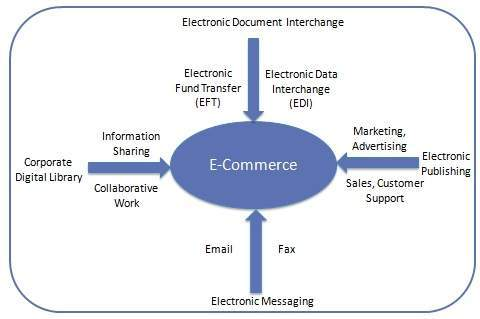 E Commerce Quick Guide