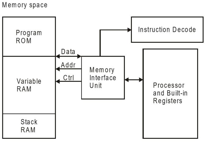 how to draw a system architecture diagram isuzu npr wiring embedded systems types von neumann