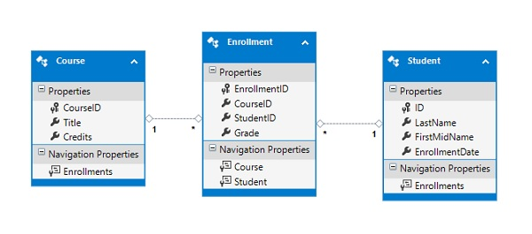 Entity Framework First Example
