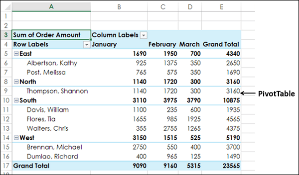 Excel Pivot Tables Sorting Data