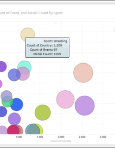 Exploring data with bubble chart visualization also excel power view scatter and rh tutorialspoint