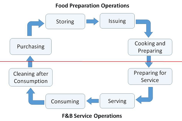 Food And Beverage Services Cycle