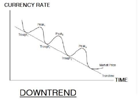 Downward Trend Figure