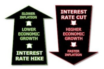 Relation Between Inflation