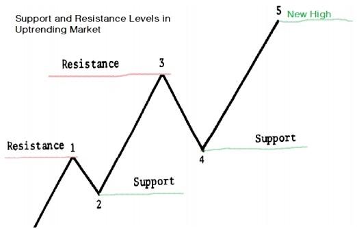Resistance Higher Levels