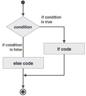 Diagrama de Bloco if...then...else